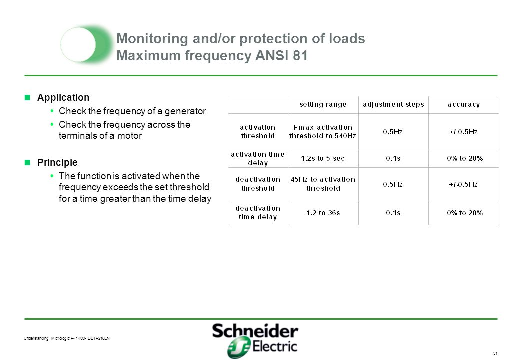 Monitoring and/or protection of loads Maximum frequency ANSI 81