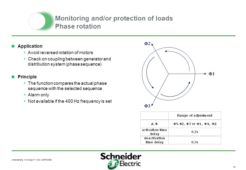 Monitoring and/or protection of loads Phase rotation