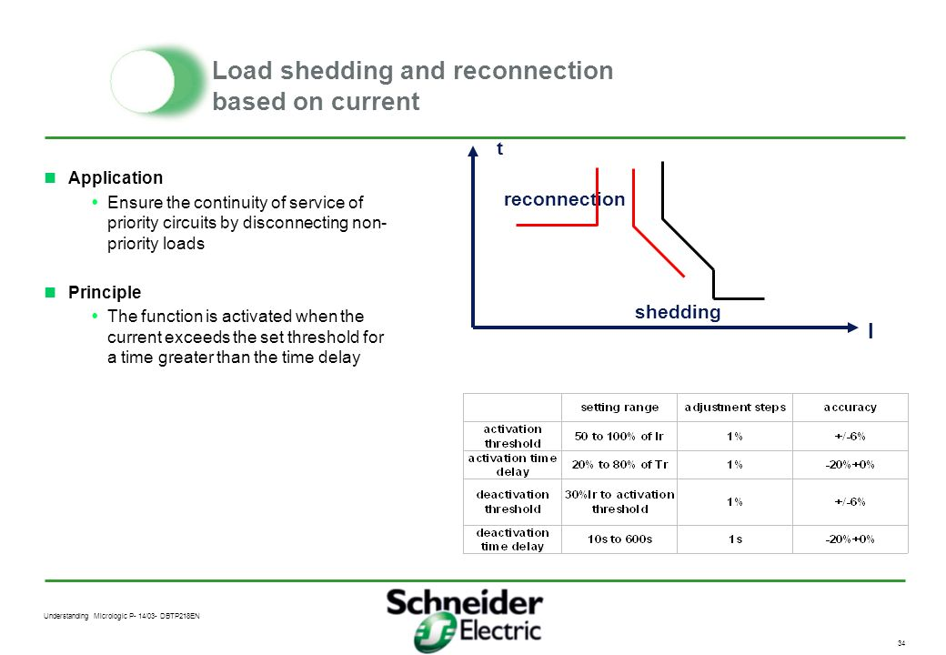Load shedding and reconnection based on current