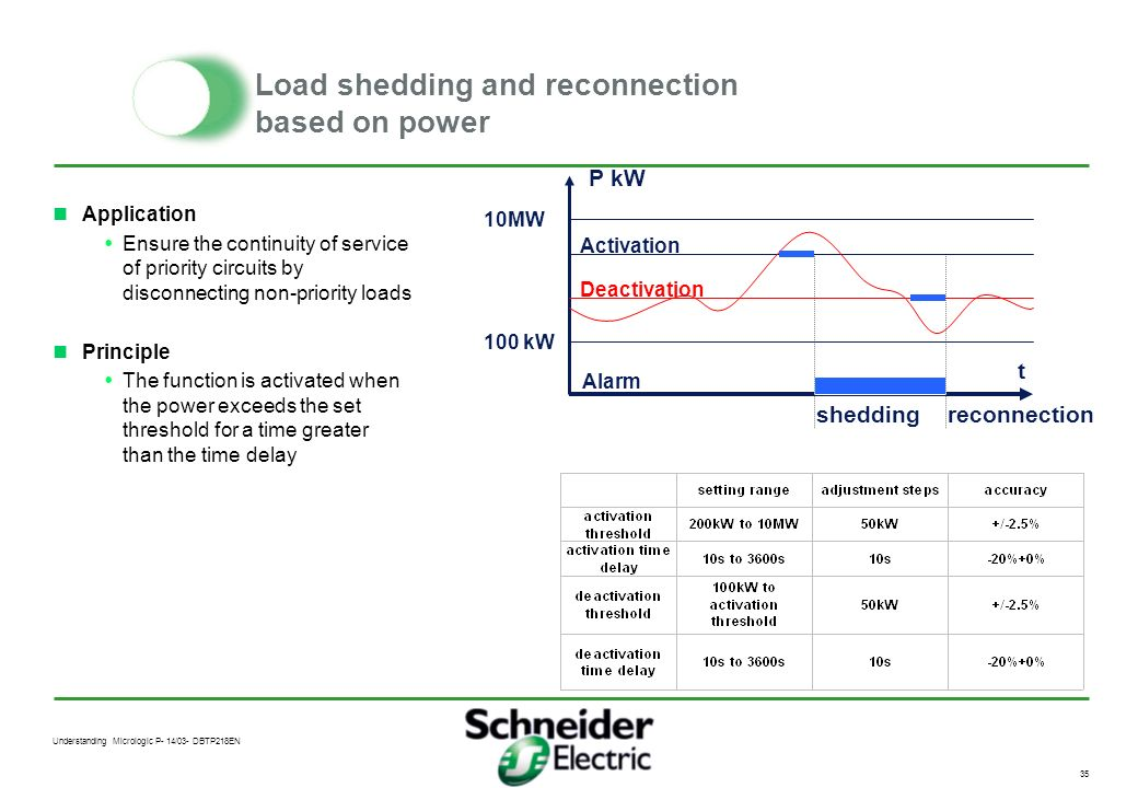 Load shedding and reconnection based on power