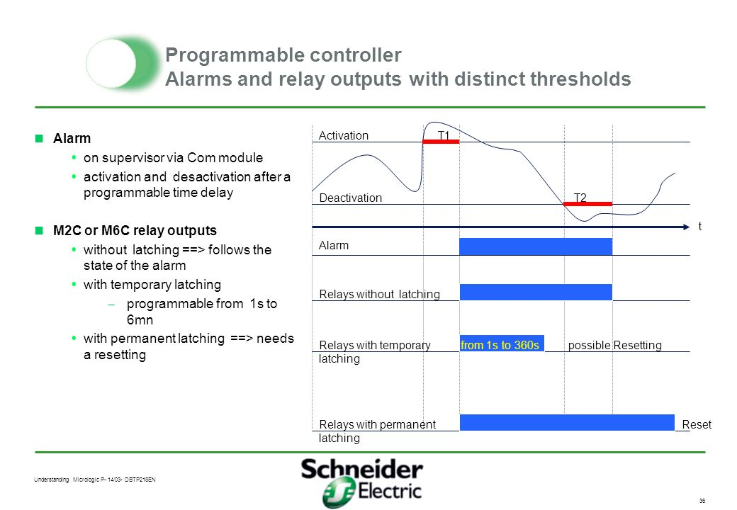 Programmable controller Alarms and relay outputs with distinct thresholds