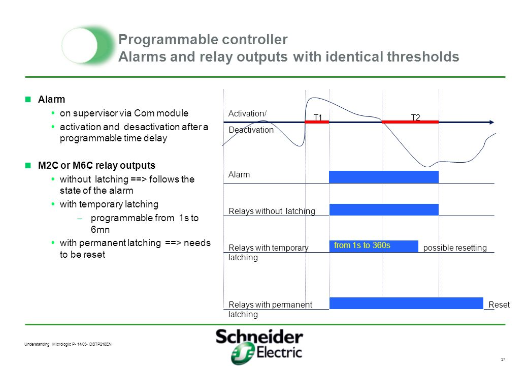Programmable controller Alarms and relay outputs with identical thresholds