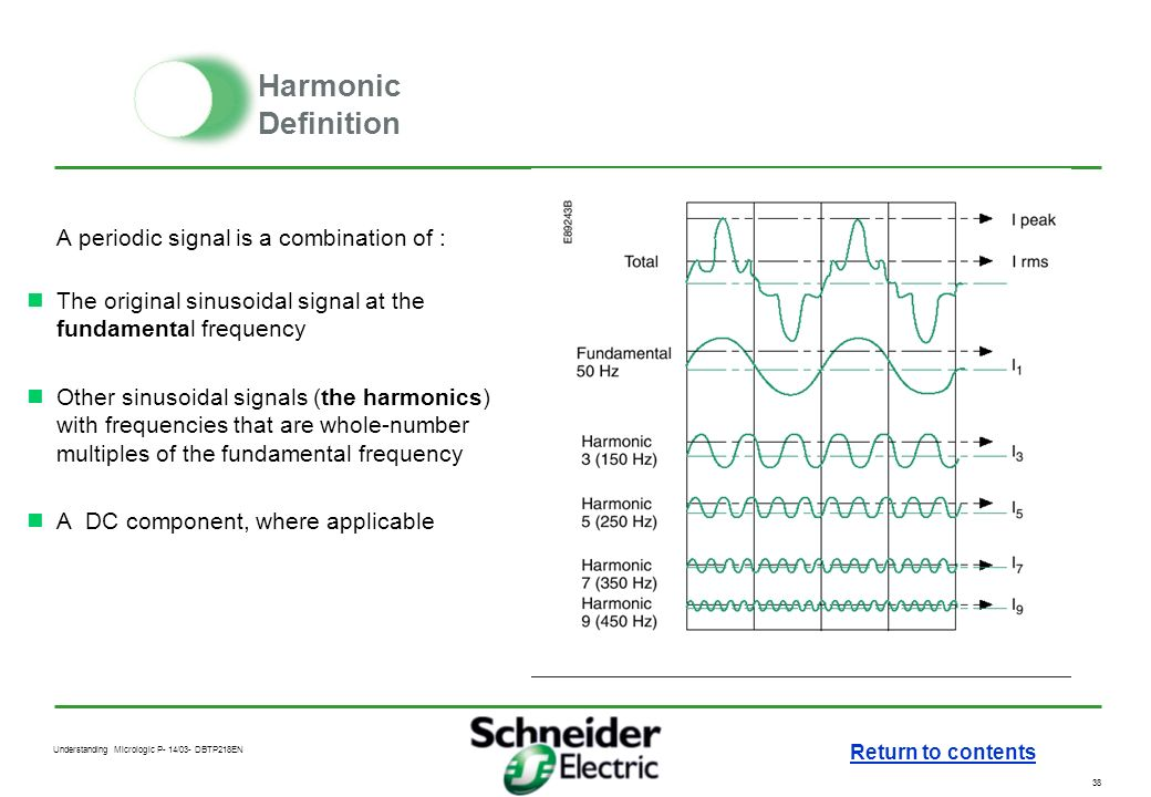 Harmonic Definition A periodic signal is a combination of :