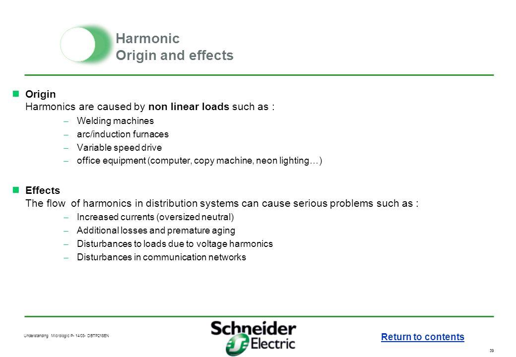 Harmonic Origin and effects