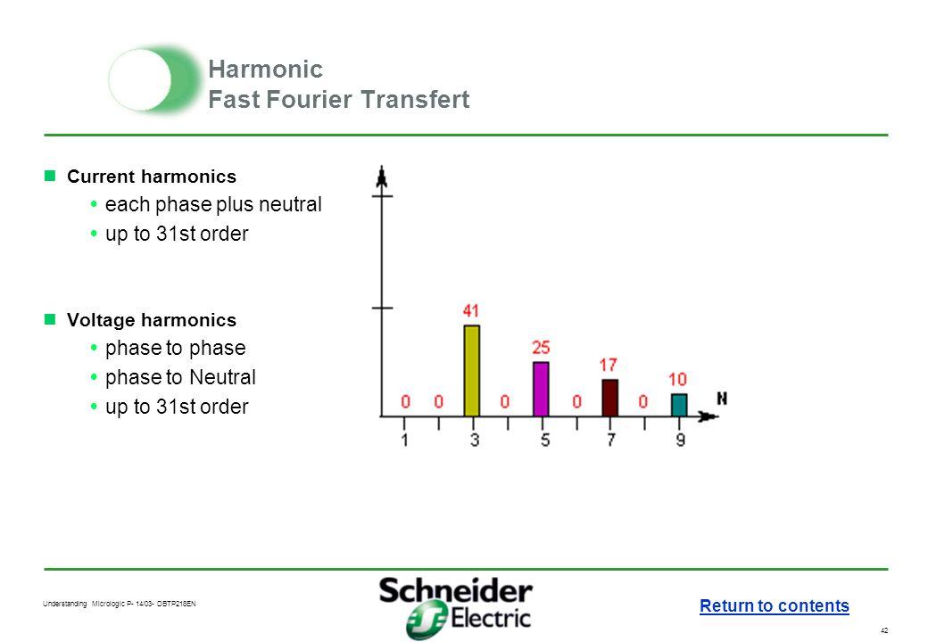 Harmonic Fast Fourier Transfert