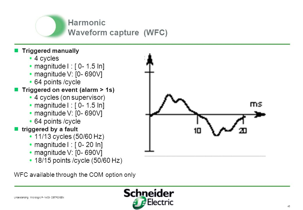 Harmonic Waveform capture (WFC)