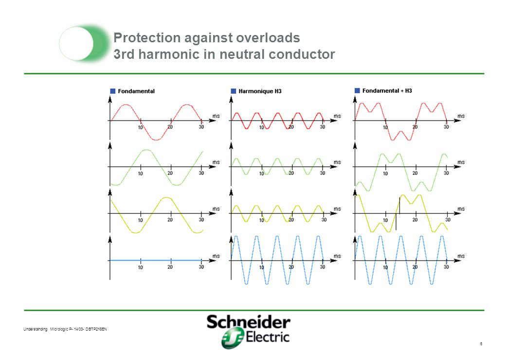 Protection against overloads 3rd harmonic in neutral conductor