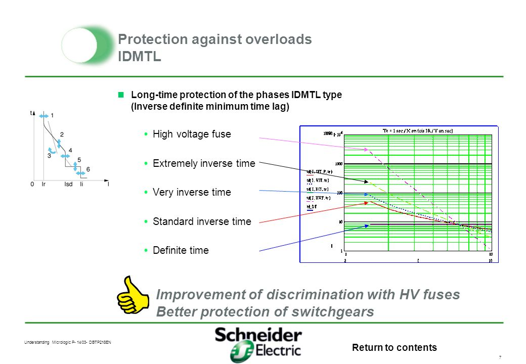 Protection against overloads IDMTL