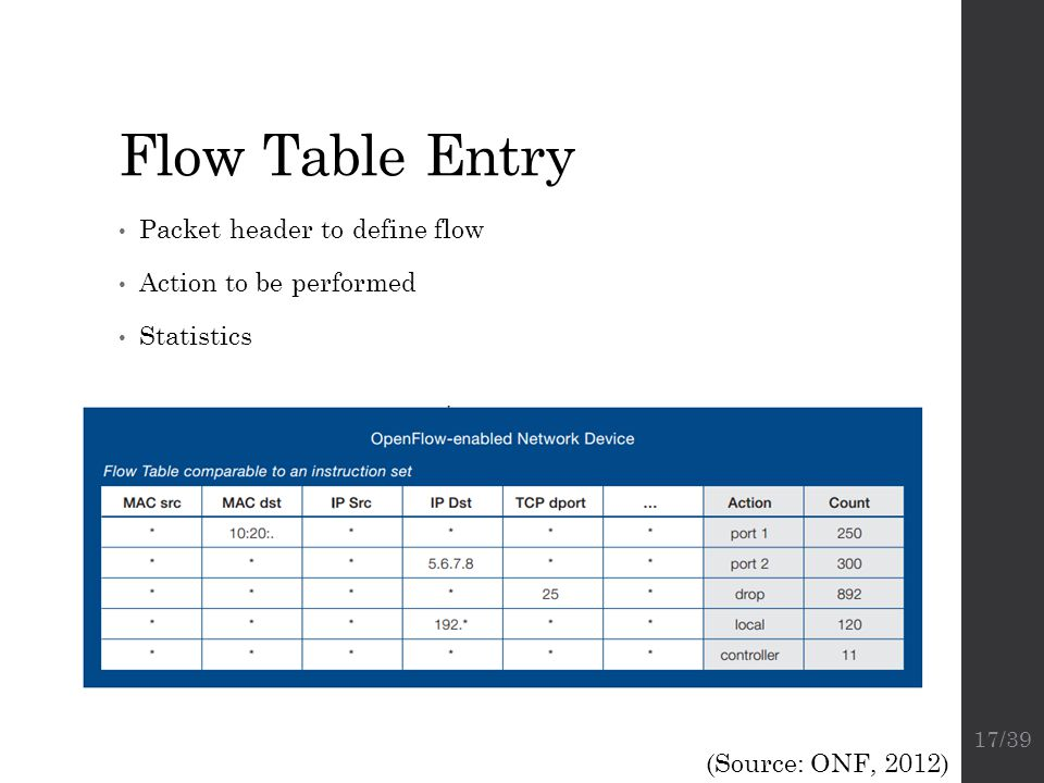 Flow Table Entry Packet header to define flow Action to be performed