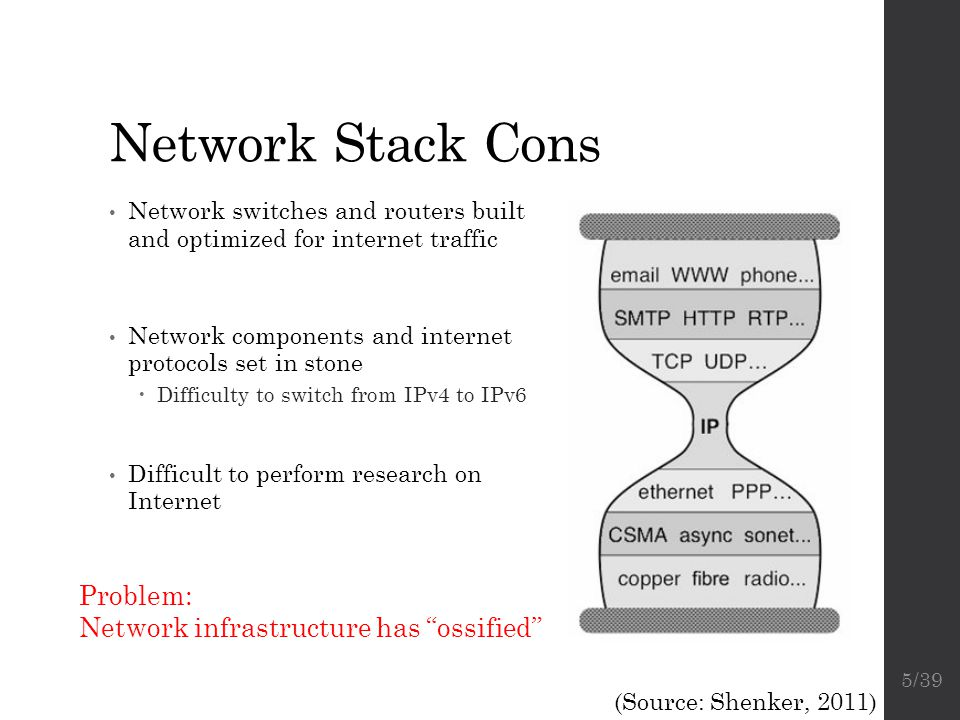 Network Stack Cons Problem: Network infrastructure has ossified