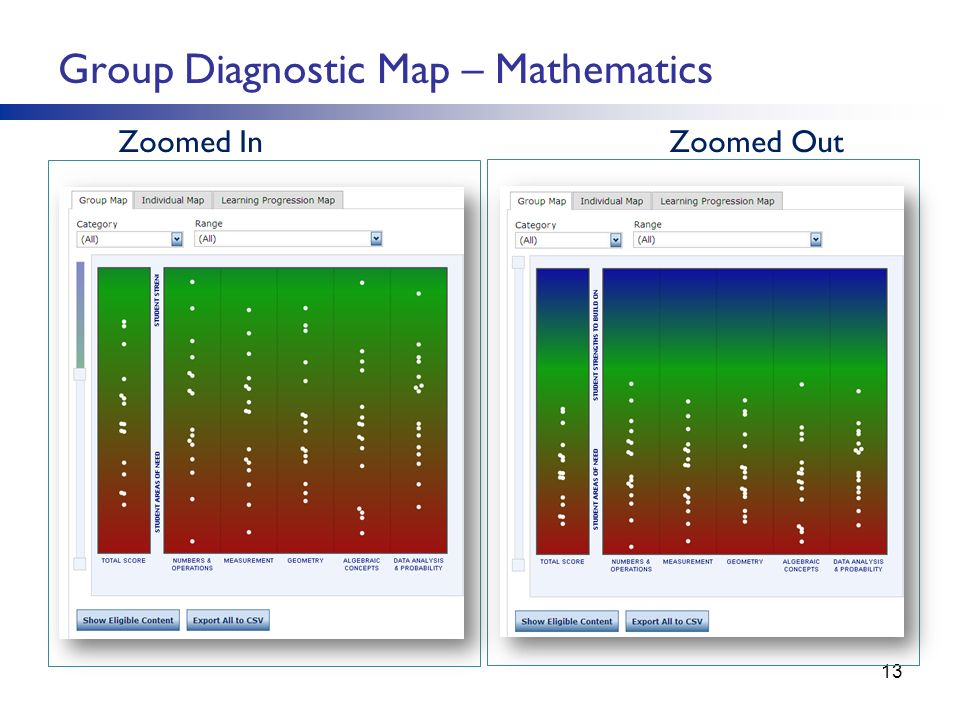 Group Diagnostic Map – Mathematics