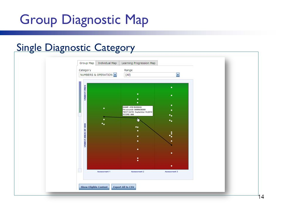 Group Diagnostic Map Single Diagnostic Category