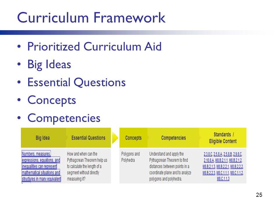 Curriculum Framework Prioritized Curriculum Aid Big Ideas