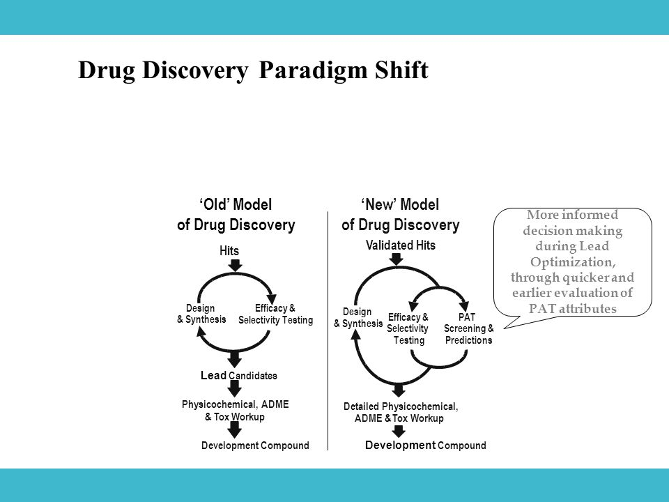 Drug Discovery Paradigm Shift