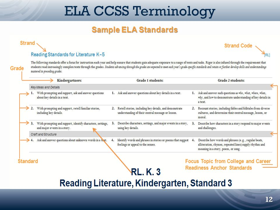 ELA CCSS Terminology RL.K.3 Sample ELA Standards