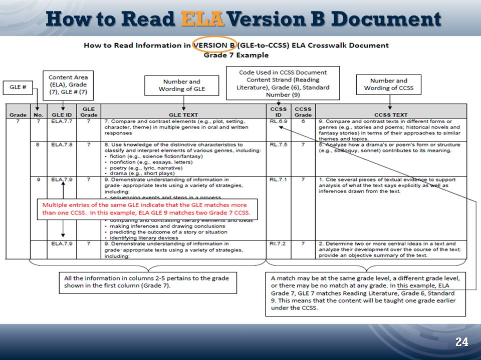 How to Read ELA Version B Document