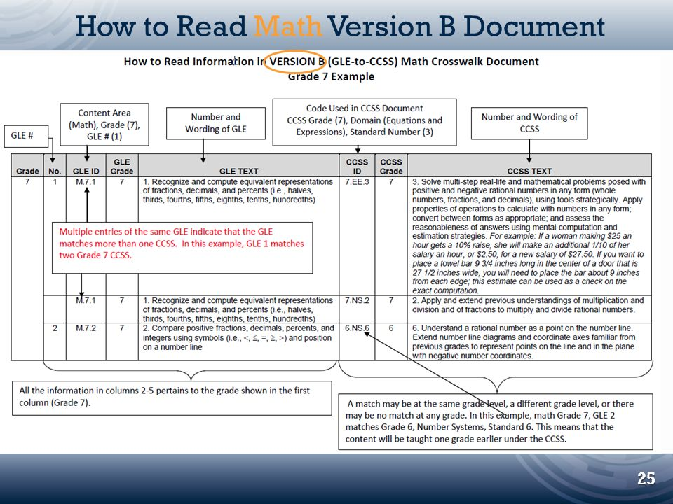 How to Read Math Version B Document