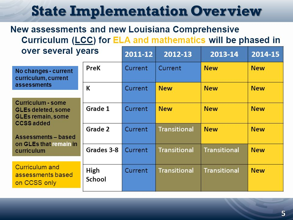 State Implementation Overview