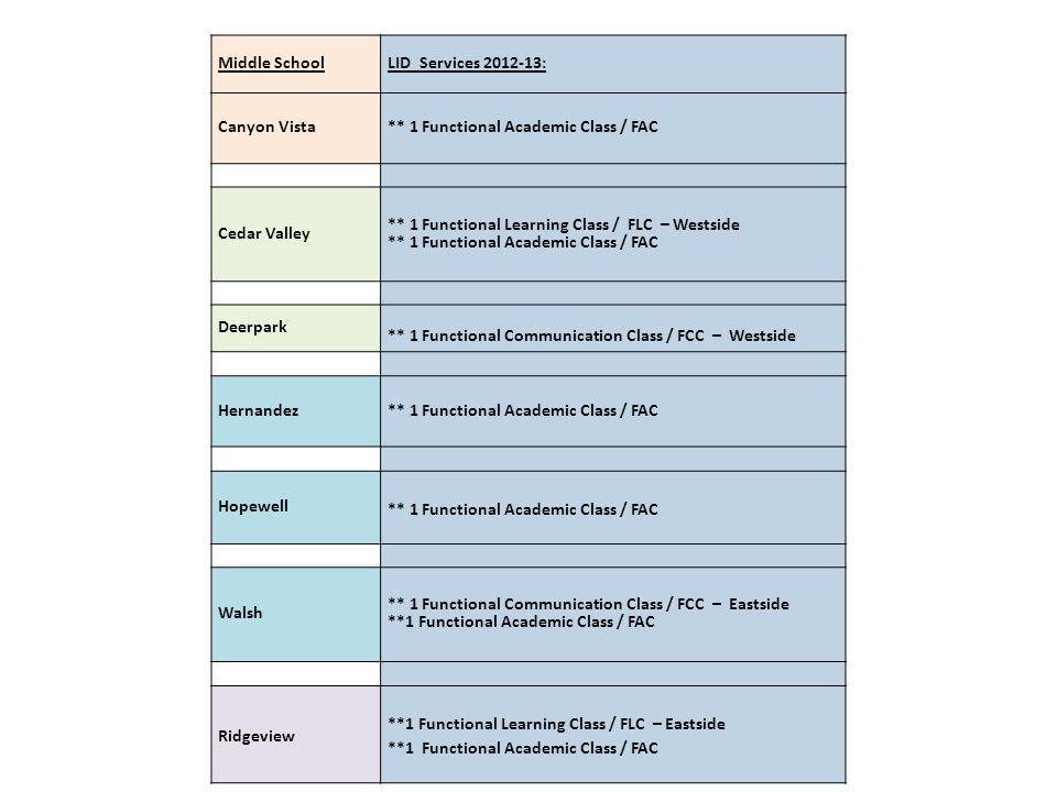 Middle SchoolLID Services 2012-13: Canyon Vista. ** 1 Functional Academic Class / FAC. Cedar Valley.