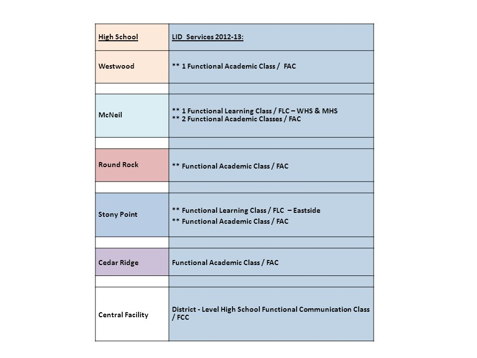 High School LID Services 2012-13: Westwood. ** 1 Functional Academic Class / FAC. McNeil.
