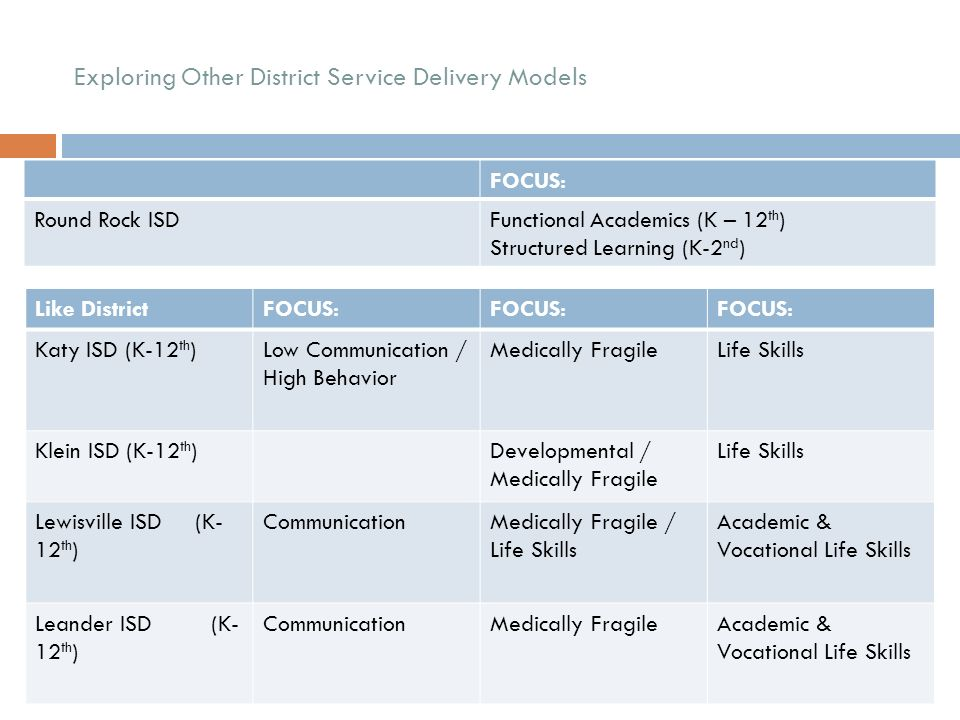 Exploring Other District Service Delivery Models