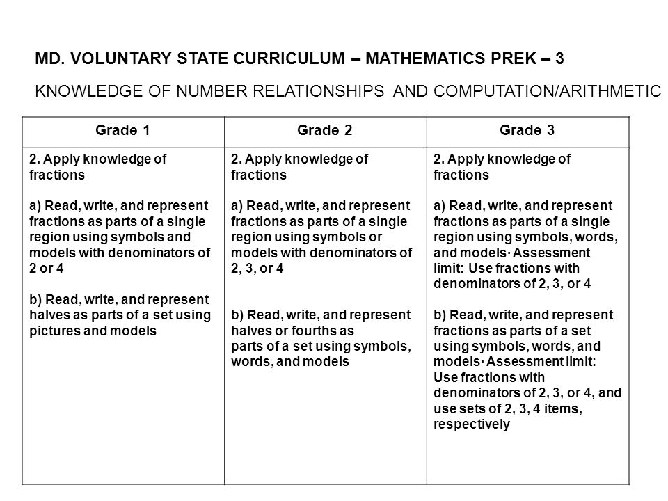 MD. VOLUNTARY STATE CURRICULUM – MATHEMATICS PREK – 3