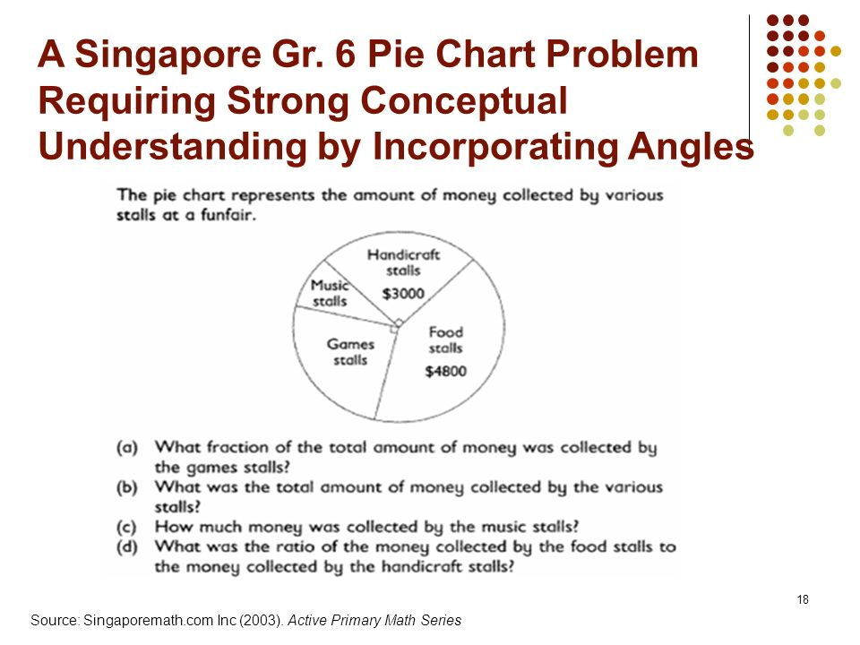 A Singapore Gr. 6 Pie Chart Problem Requiring Strong Conceptual Understanding by Incorporating Angles