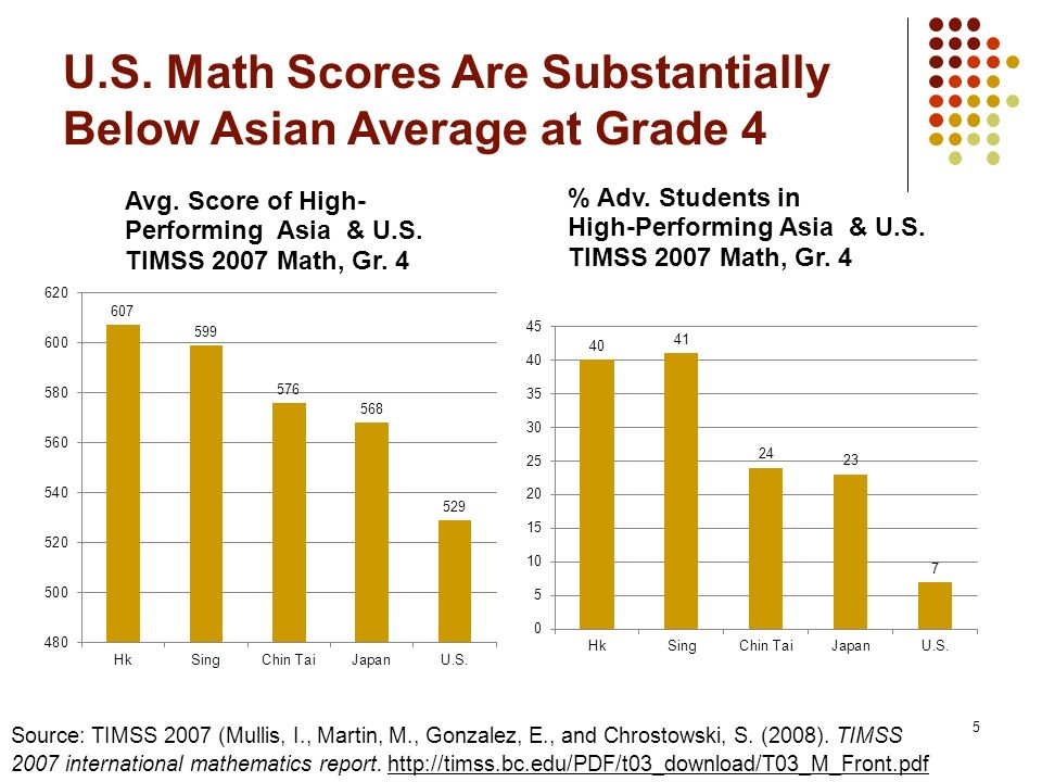 U.S. Math Scores Are Substantially Below Asian Average at Grade 4
