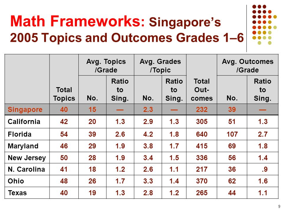 Math Frameworks: Singapore's 2005 Topics and Outcomes Grades 1–6