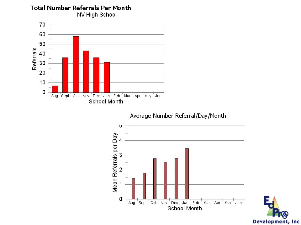 Top graph is referrals per month