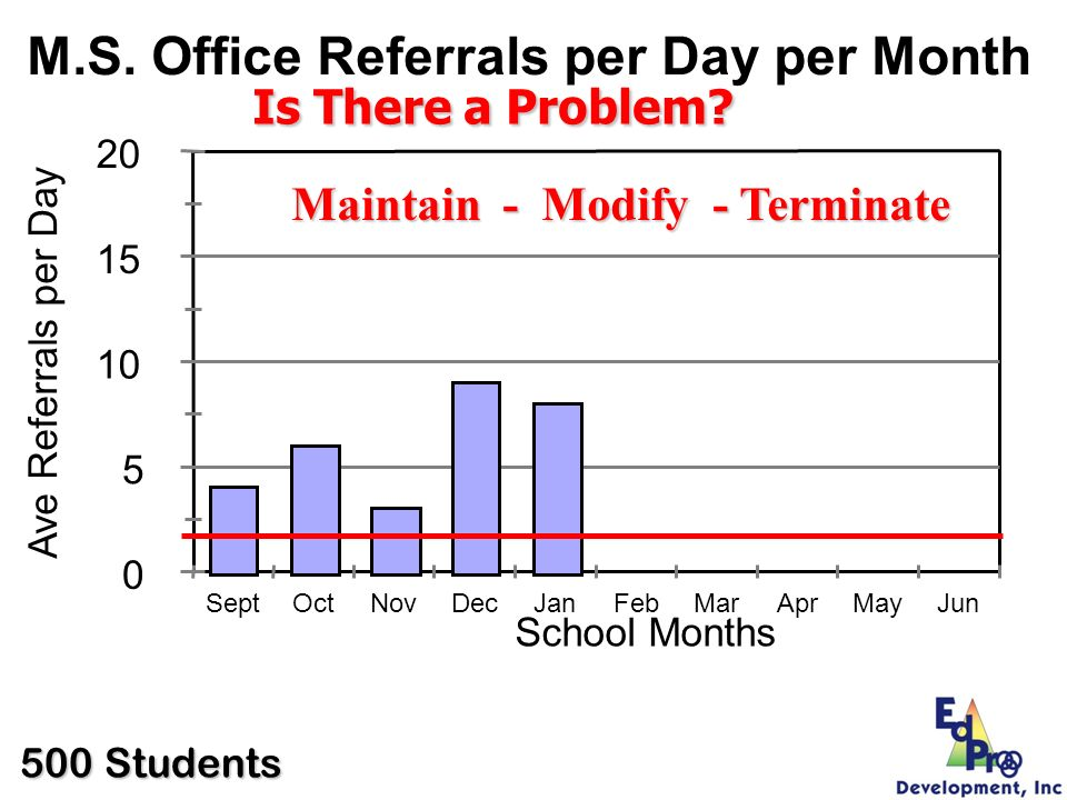 M.S. Office Referrals per Day per Month