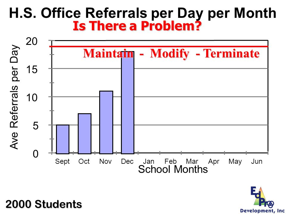 H.S. Office Referrals per Day per Month