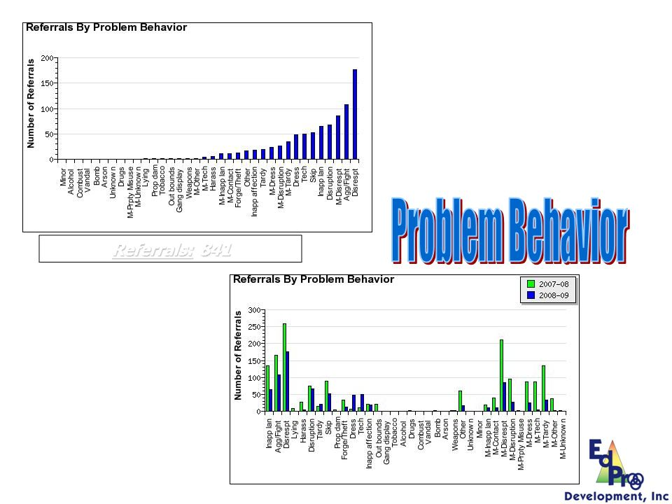 Problem Behavior Referrals: 841