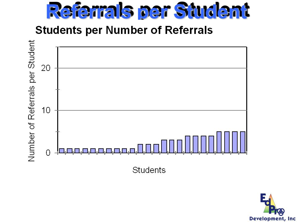Referrals per Student 24 referrals 10 with 1 14 with (2-5)