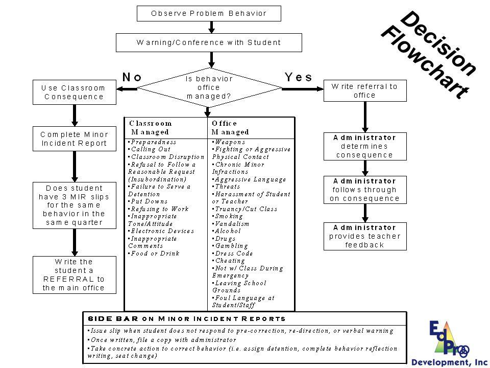 Decision Flowchart