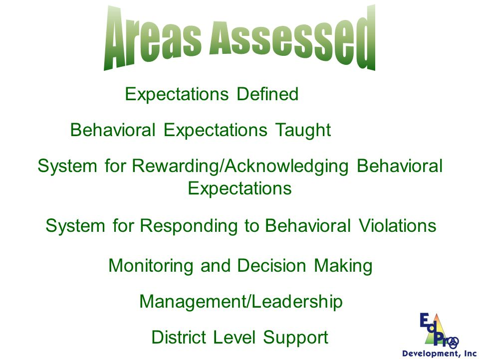 Areas Assessed Expectations Defined Behavioral Expectations Taught