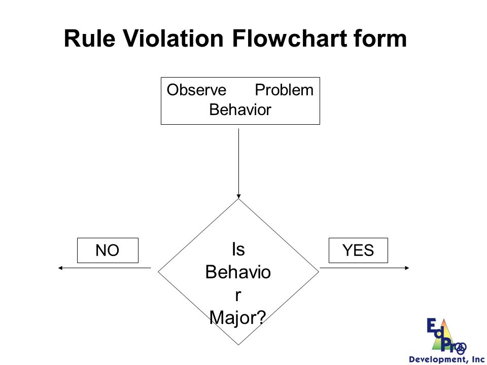 Rule Violation Flowchart form