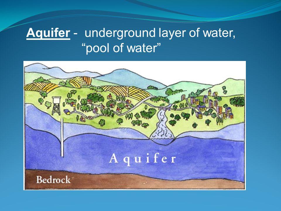 Aquifer - underground layer of water,