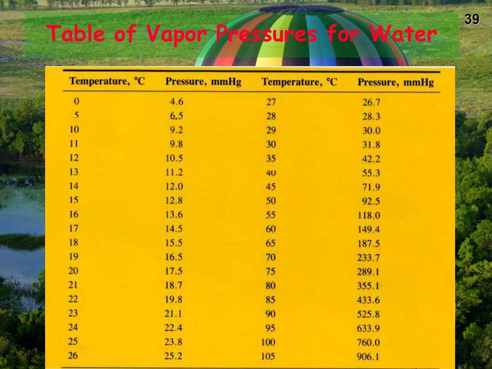 Table of Vapor Pressures for Water