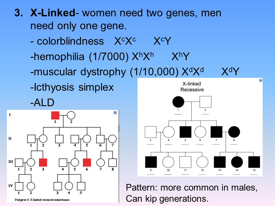 X-Linked- women need two genes, men need only one gene.
