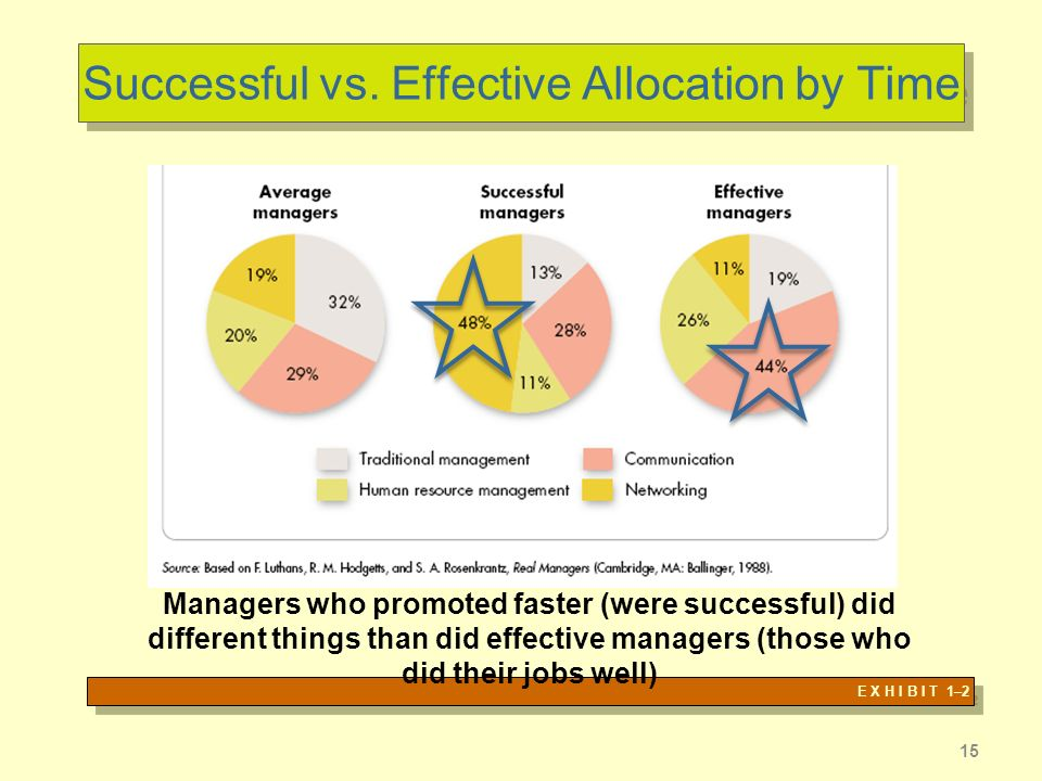 Successful vs. Effective Allocation by Time