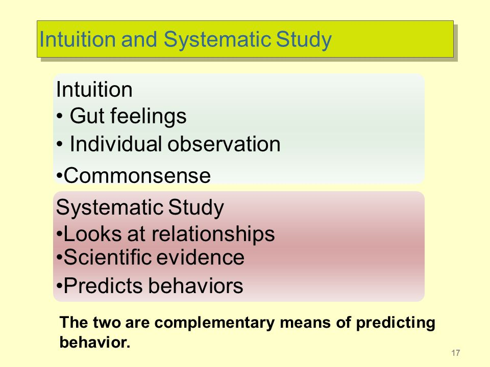 Intuition and Systematic Study