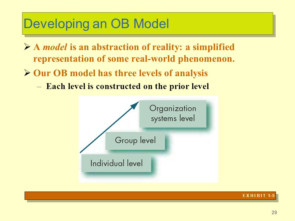 Developing an OB Model A model is an abstraction of reality: a simplified representation of some real-world phenomenon.