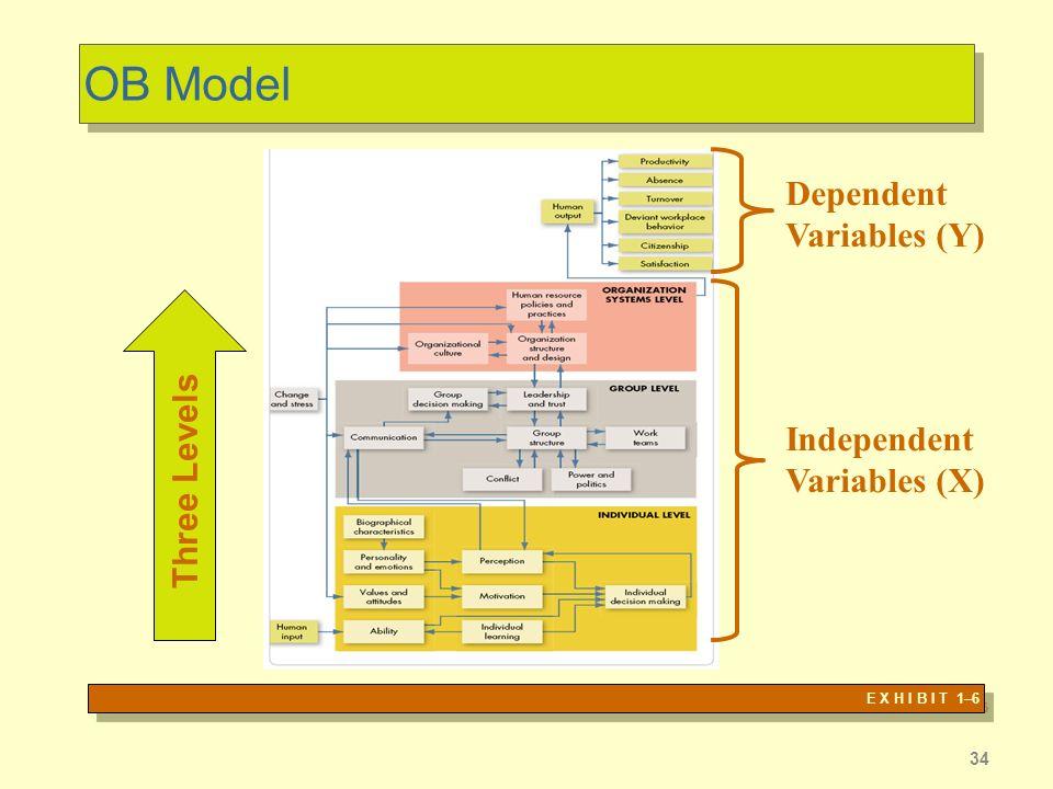 OB Model Dependent Variables (Y) Three Levels