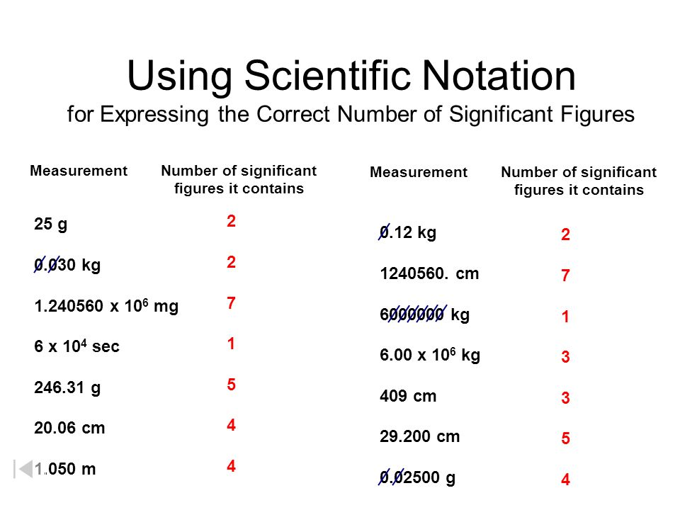 Using Scientific Notation for Expressing the Correct Number of Significant Figures