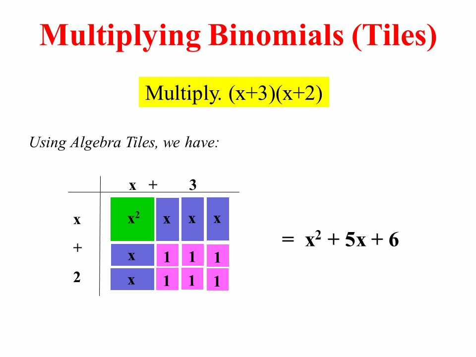 Multiplying Binomials (Tiles)