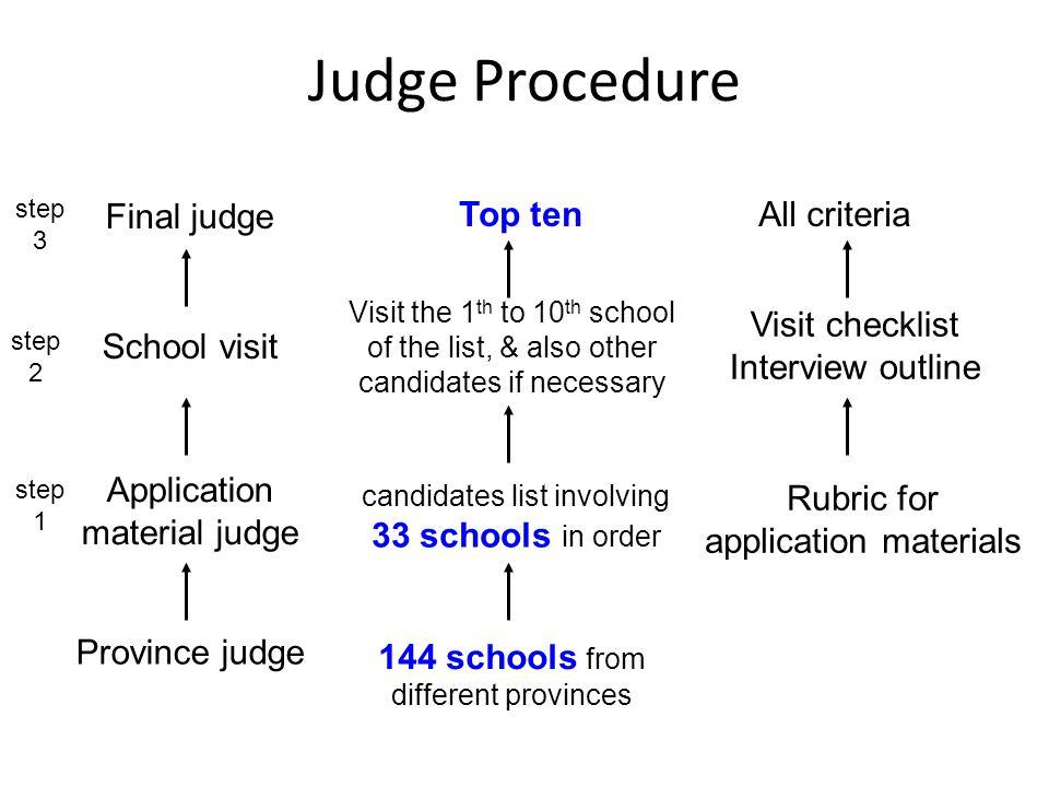 Judge Procedure Final judge Top ten All criteria Visit checklist