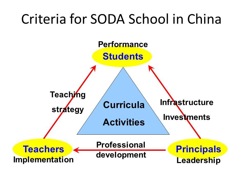 Criteria for SODA School in China