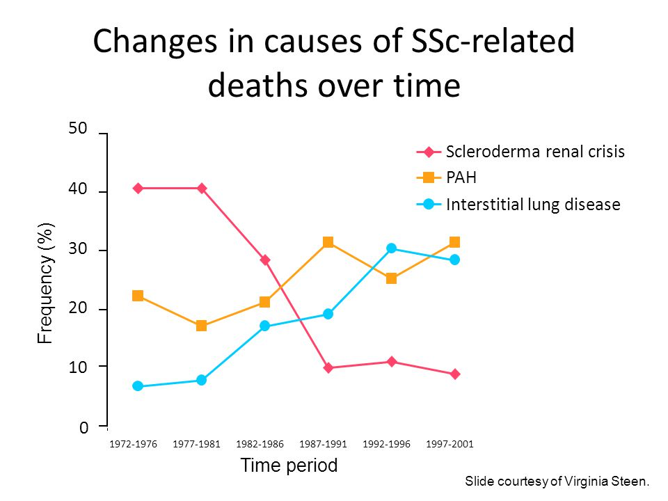 Changes in causes of SSc-related deaths over time