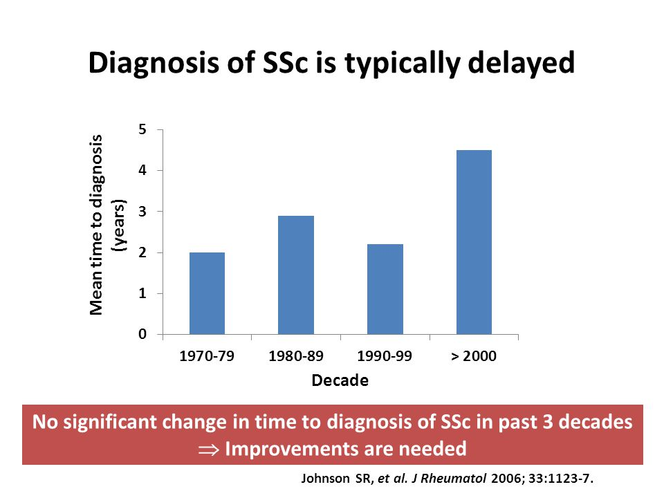 Diagnosis of SSc is typically delayed